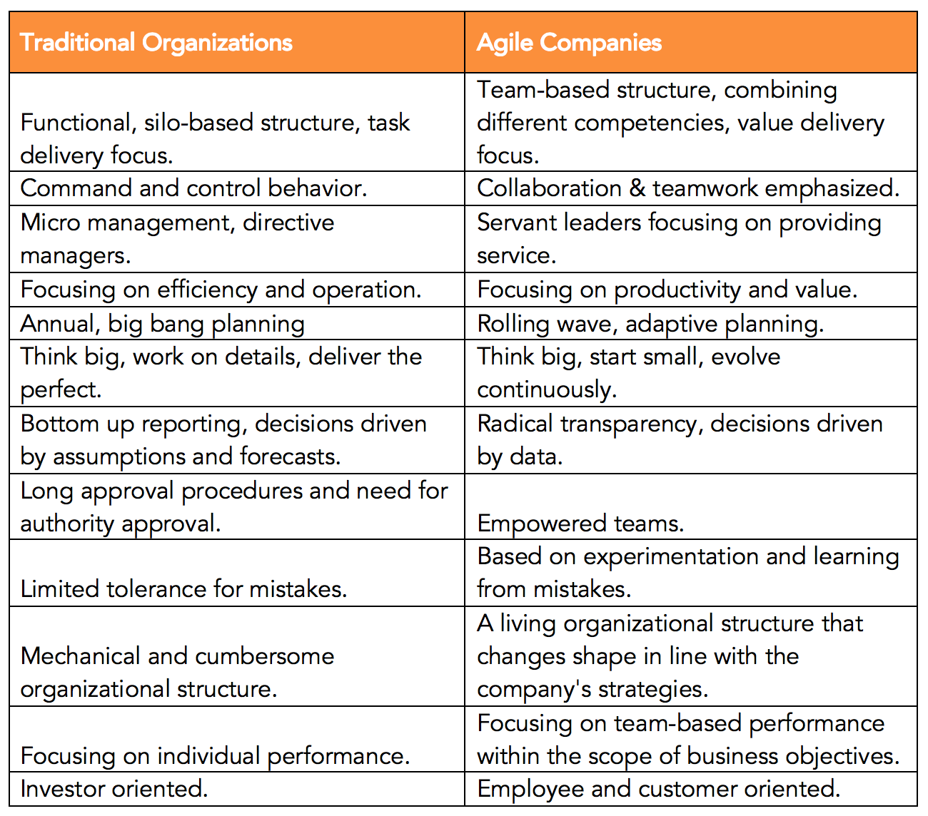 Agile Organization Characteristics