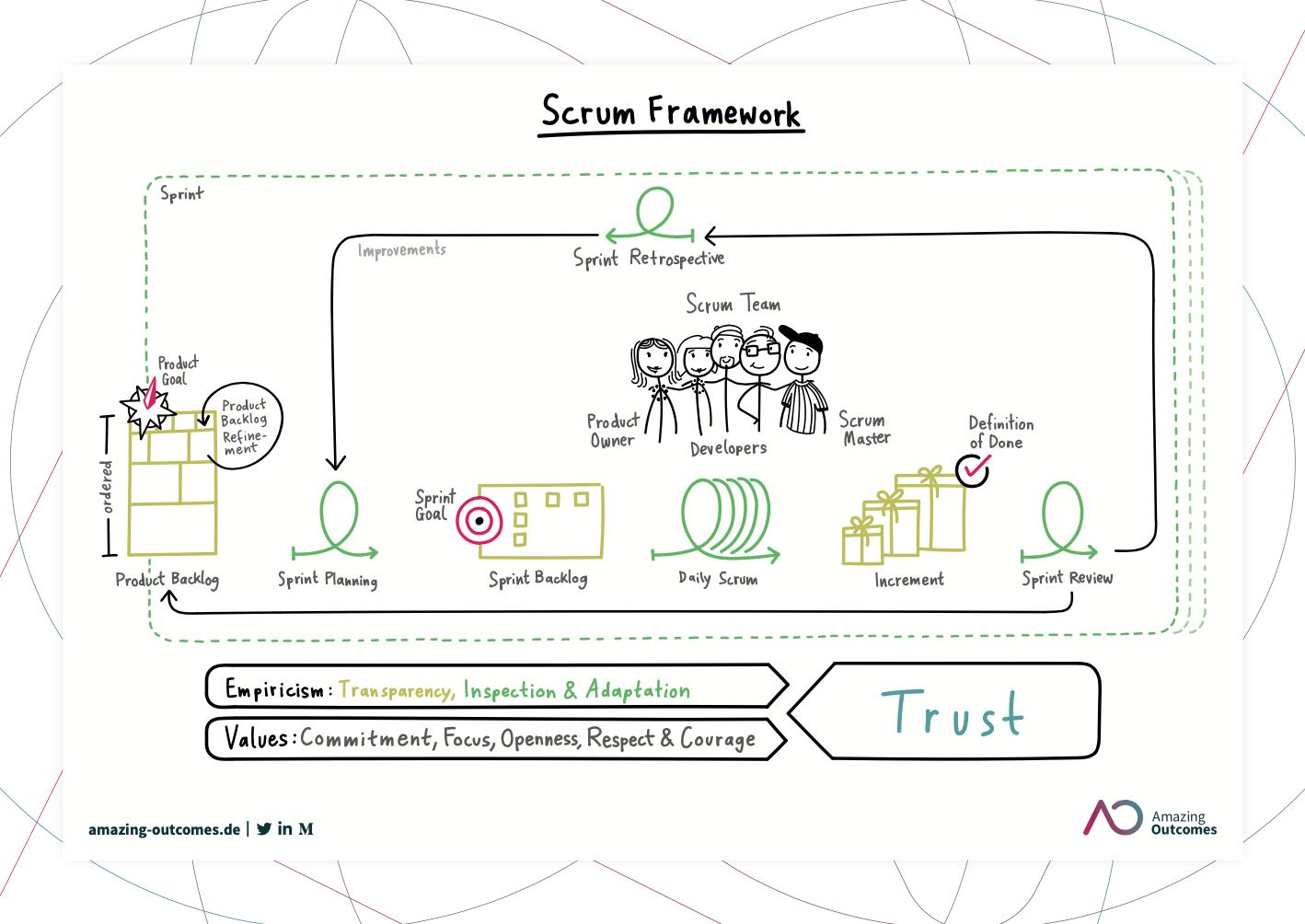 Scrum Framework 2020 Poster
