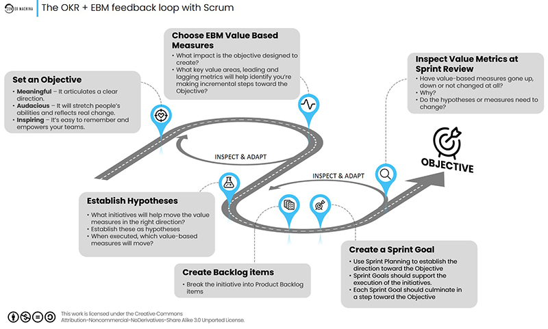 EBM and Scrum provides a feedback loop for assessing OKRs and value-based metrics