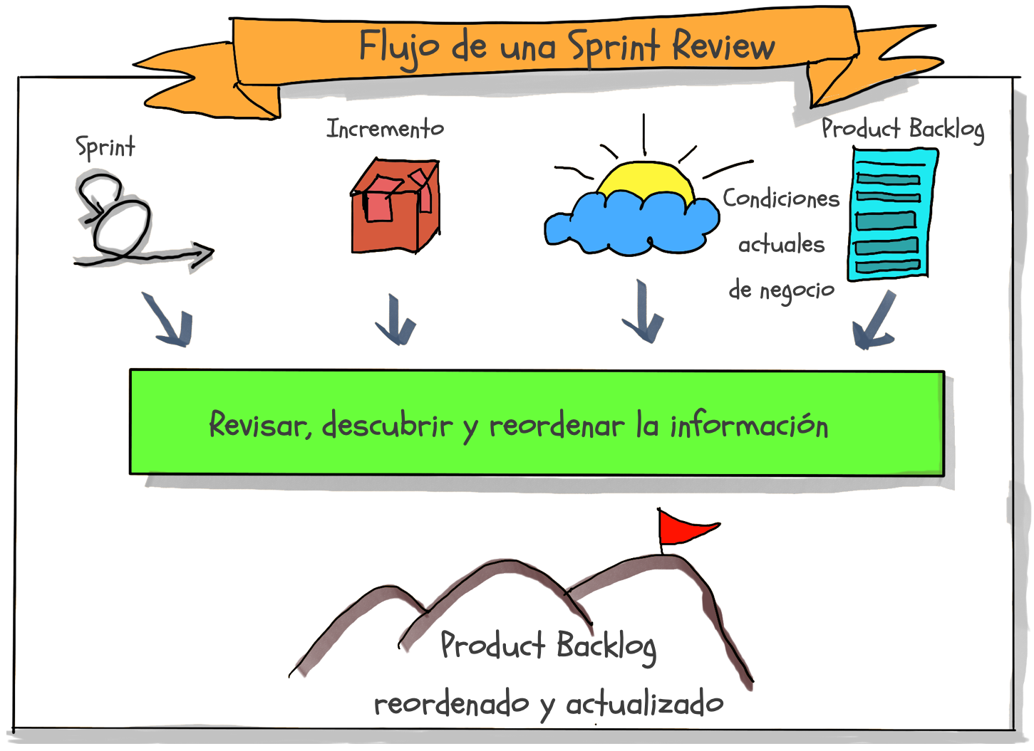 flujo sprint review
