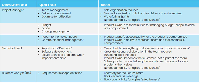 Scrum Master accountabilities are influenced by legacy role governance