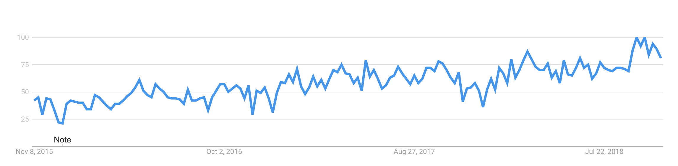 devops keyword trend on Google