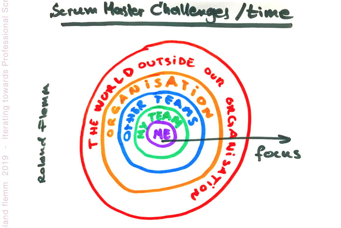 iterating towards professional scrum