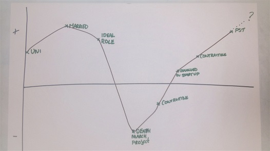Steve's Journey Map