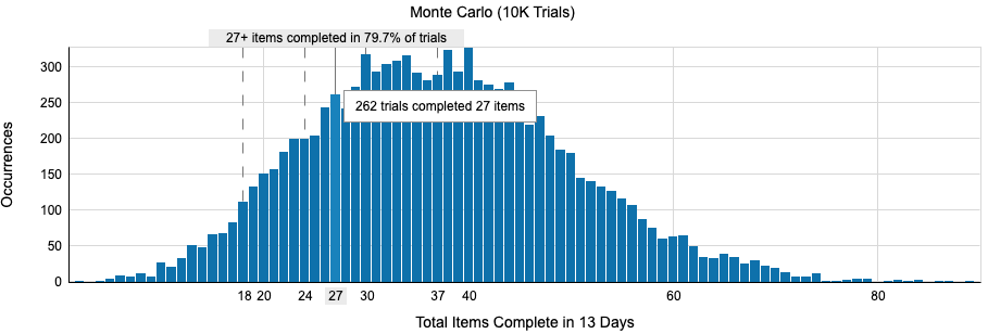 Monte Carlo Histogram How many