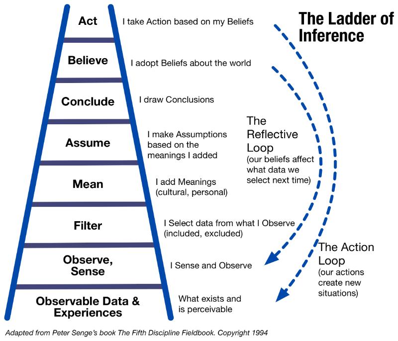 Peter Senge inference ladder