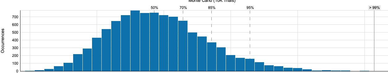 Monte Carlo with percentile lines