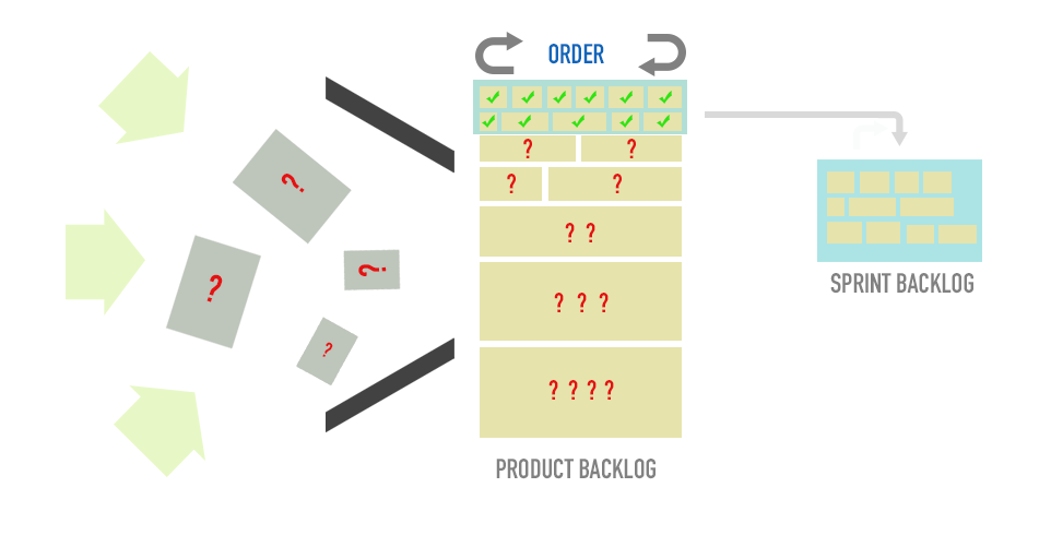 "Ordering the Product Backlog helps to avoid ""The Undisciplined Pursuit of More"""