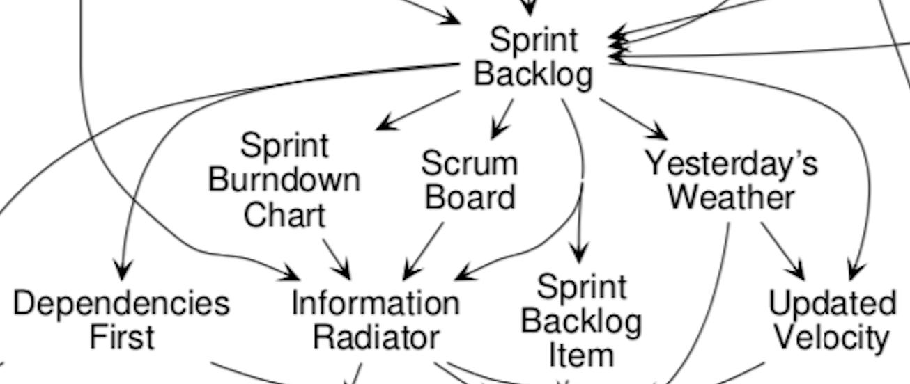 Scrum pattern relationships