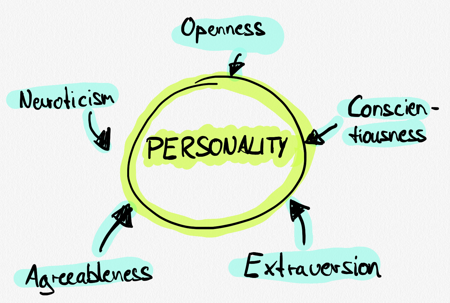 A sketch of the big five personalities model