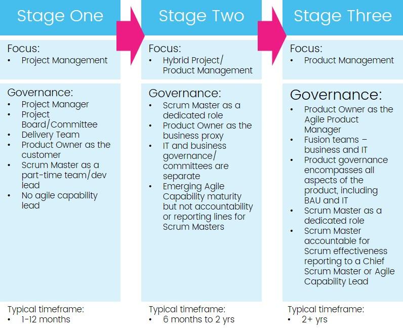 governance evolution toward product management