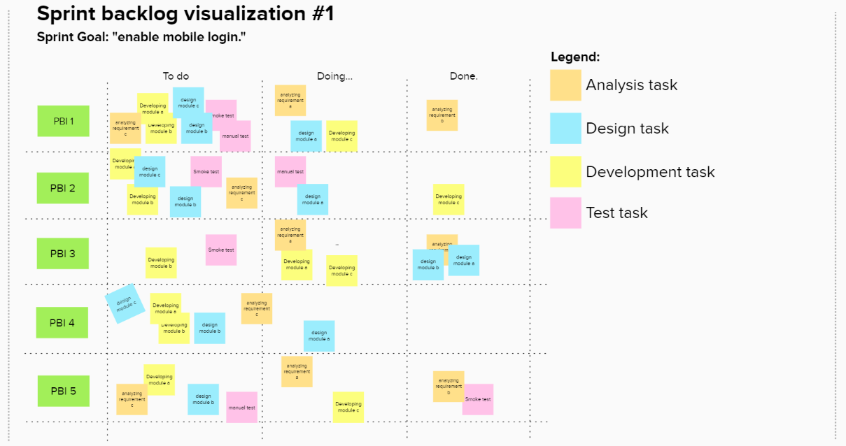 Example #1: very common Sprint Backlog visualization. Colors reflect specific sub-tasks.