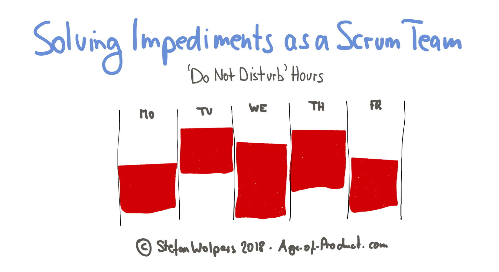 Do not disturb hours — Version 1 of the interruption bucket — Solving Impediments as a Scrum Team