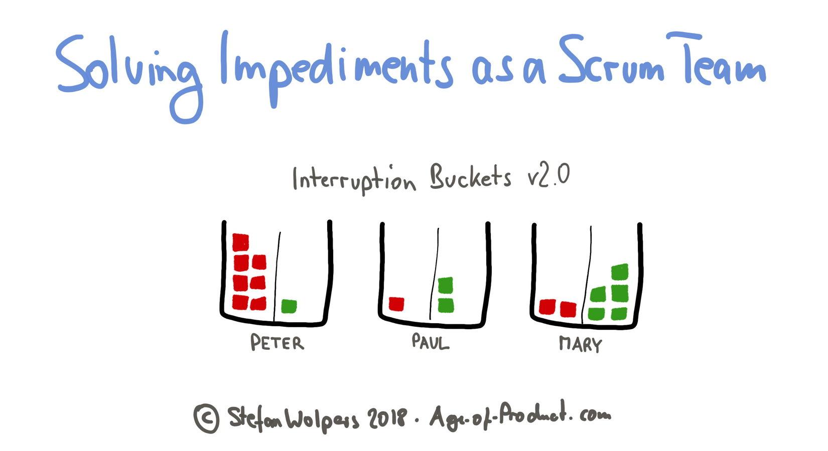 Interruption bucket version 2 —Version 1 of the interruption bucket —Solving Impediments as a Scrum Team