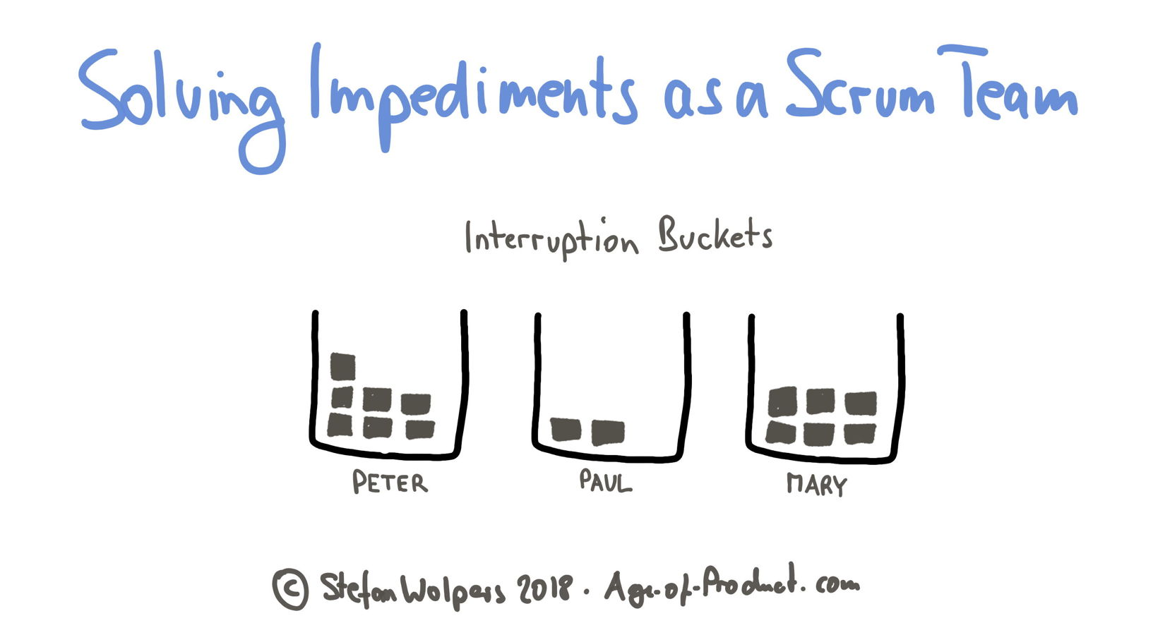 Version 1 of the interruption bucket — Solving Impediments as a Scrum Team