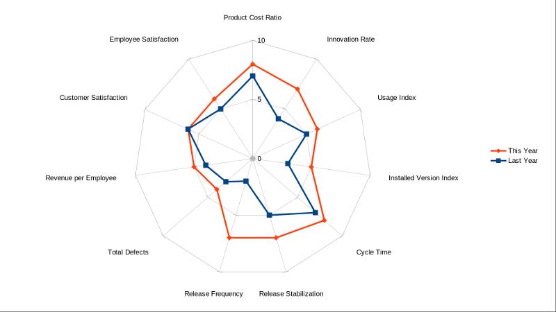 EBM spider diagram