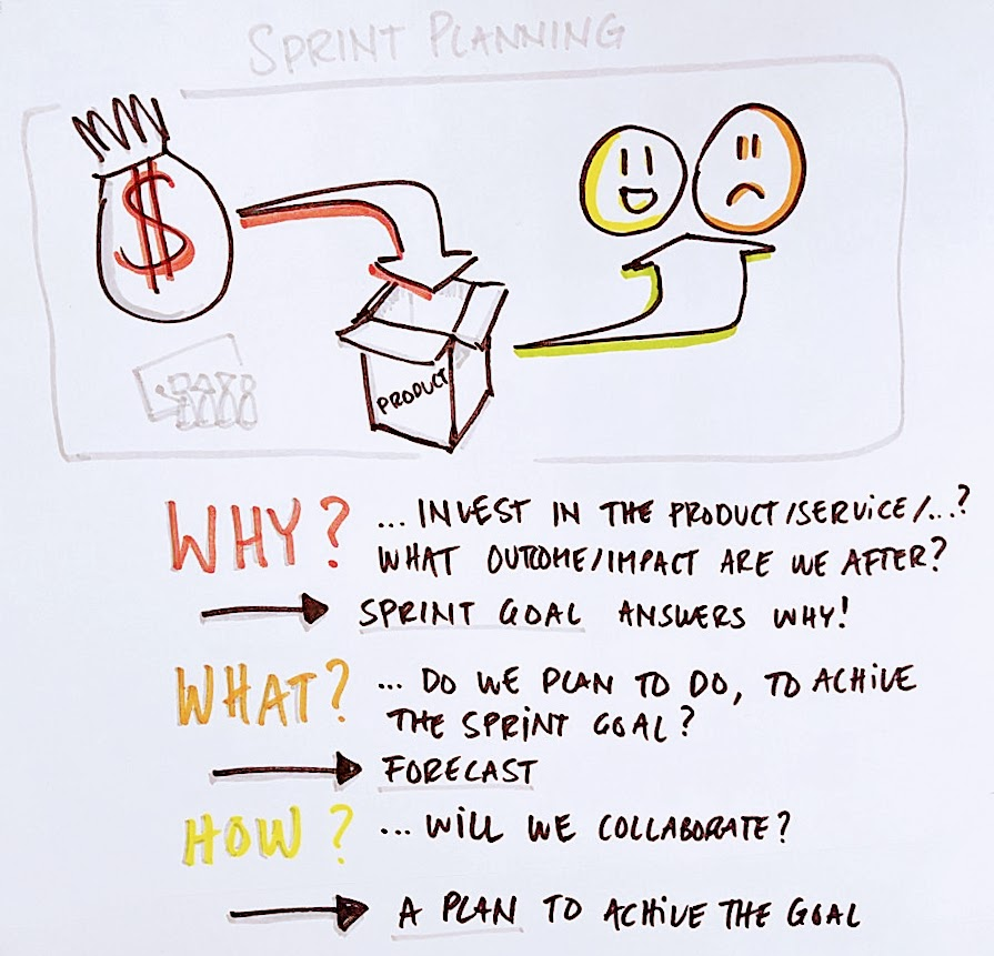Picture of Sprint Planning and the three questions