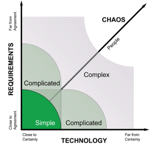 Stacey Matrix - Product Complexity