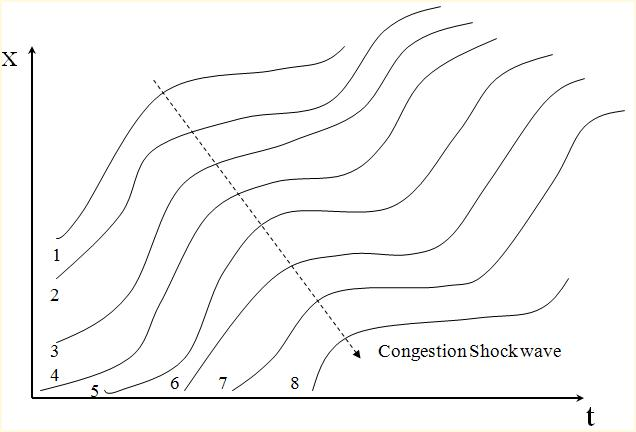 Time and space diagram showing congestion shockwave