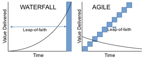 Leap-of-faith in agile vs waterfall initiatives